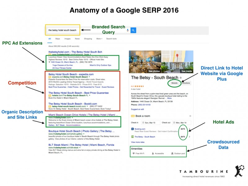 Anatomy-of-Google-SERP-2016.001