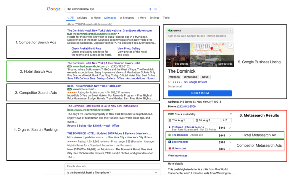Breakdown-of-Google-Search-Results-980x600 Is this the shortest path to a direct booking?