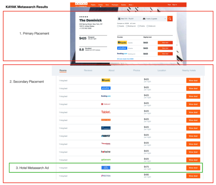 Breakdown-of-KAYAK-Metasearch-Results-701x600 Is this the shortest path to a direct booking?
